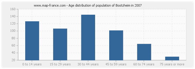 Age distribution of population of Bootzheim in 2007