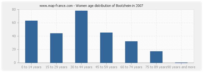 Women age distribution of Bootzheim in 2007