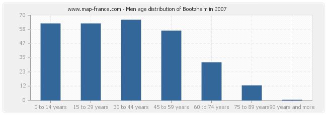 Men age distribution of Bootzheim in 2007