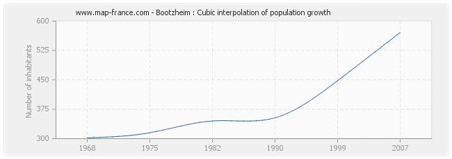 Bootzheim : Cubic interpolation of population growth
