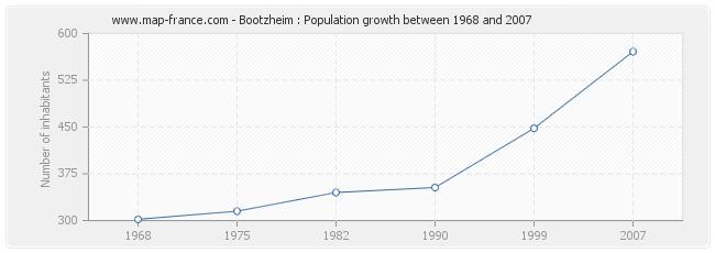 Population Bootzheim