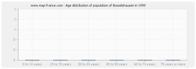 Age distribution of population of Bosselshausen in 1999