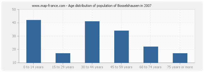 Age distribution of population of Bosselshausen in 2007