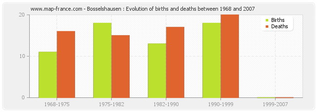 Bosselshausen : Evolution of births and deaths between 1968 and 2007
