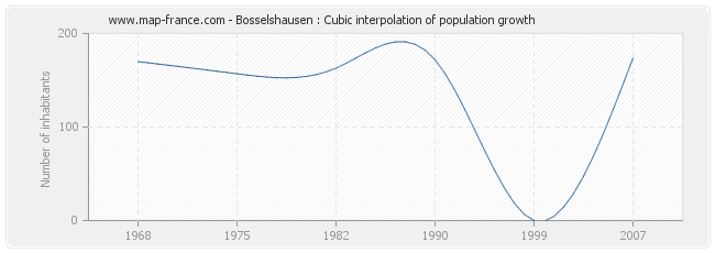 Bosselshausen : Cubic interpolation of population growth