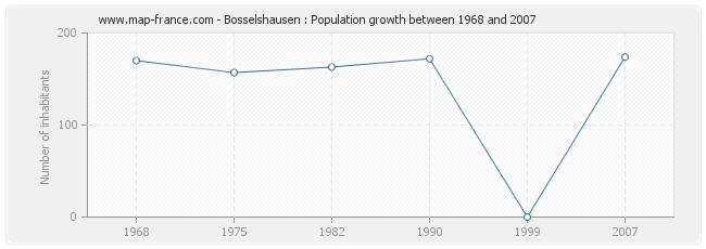 Population Bosselshausen