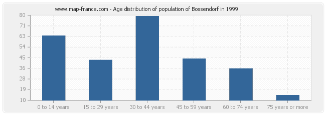 Age distribution of population of Bossendorf in 1999
