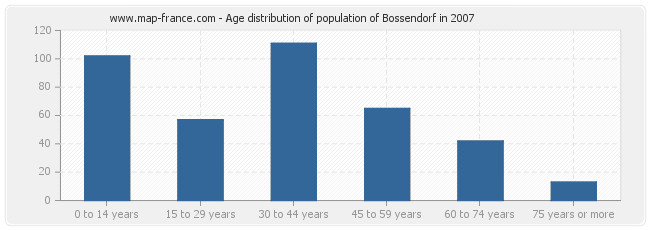 Age distribution of population of Bossendorf in 2007