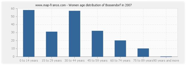 Women age distribution of Bossendorf in 2007