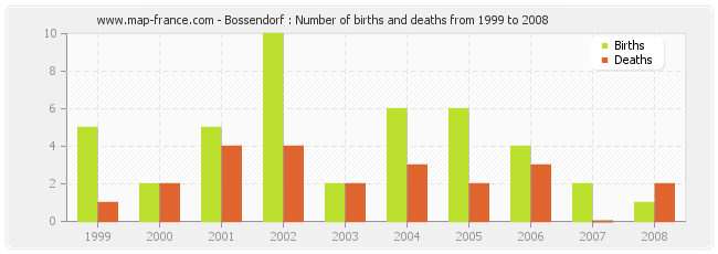 Bossendorf : Number of births and deaths from 1999 to 2008
