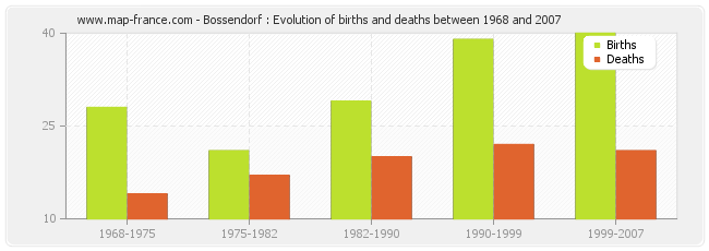 Bossendorf : Evolution of births and deaths between 1968 and 2007