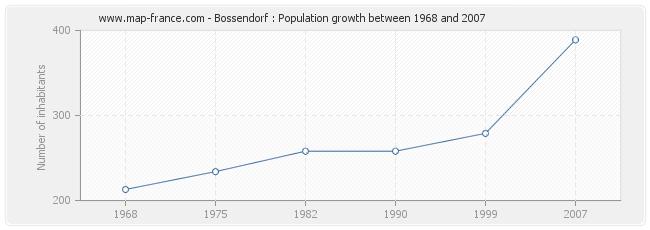 Population Bossendorf