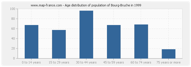 Age distribution of population of Bourg-Bruche in 1999