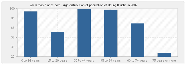 Age distribution of population of Bourg-Bruche in 2007