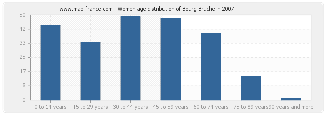 Women age distribution of Bourg-Bruche in 2007