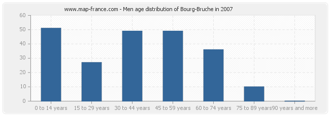 Men age distribution of Bourg-Bruche in 2007