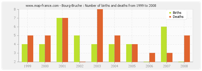 Bourg-Bruche : Number of births and deaths from 1999 to 2008