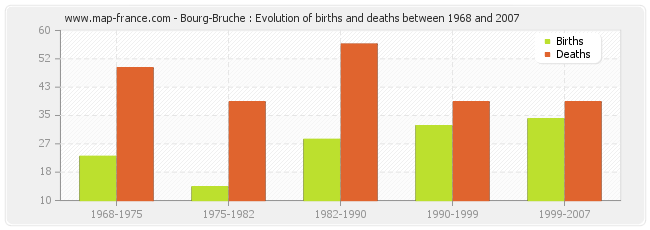 Bourg-Bruche : Evolution of births and deaths between 1968 and 2007