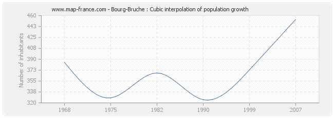 Bourg-Bruche : Cubic interpolation of population growth