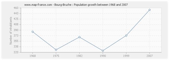 Population Bourg-Bruche