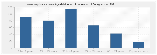Age distribution of population of Bourgheim in 1999