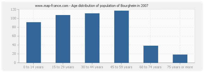 Age distribution of population of Bourgheim in 2007
