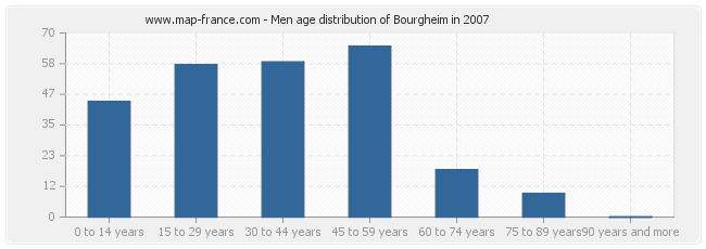 Men age distribution of Bourgheim in 2007