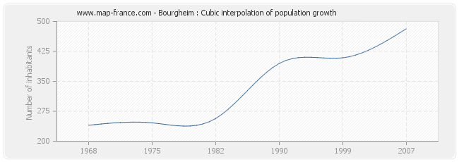 Bourgheim : Cubic interpolation of population growth