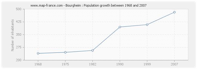 Population Bourgheim