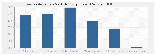 Age distribution of population of Bouxwiller in 1999