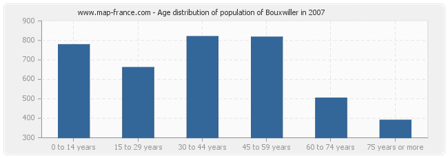 Age distribution of population of Bouxwiller in 2007