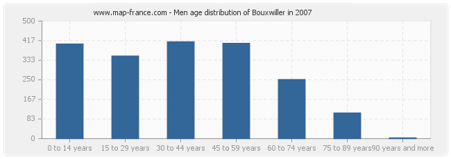 Men age distribution of Bouxwiller in 2007