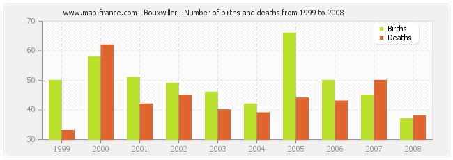 Bouxwiller : Number of births and deaths from 1999 to 2008