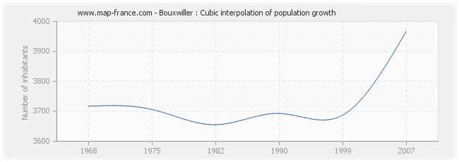 Bouxwiller : Cubic interpolation of population growth