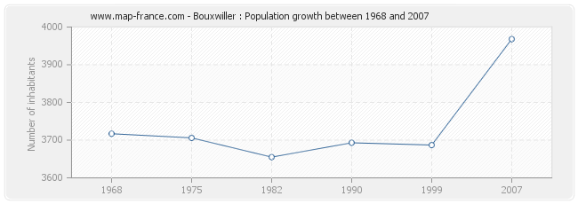 Population Bouxwiller
