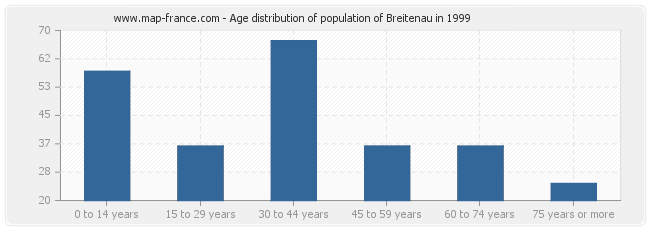 Age distribution of population of Breitenau in 1999