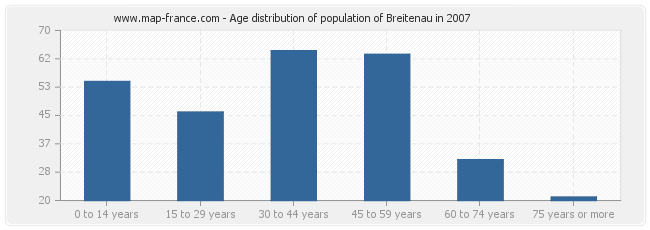 Age distribution of population of Breitenau in 2007