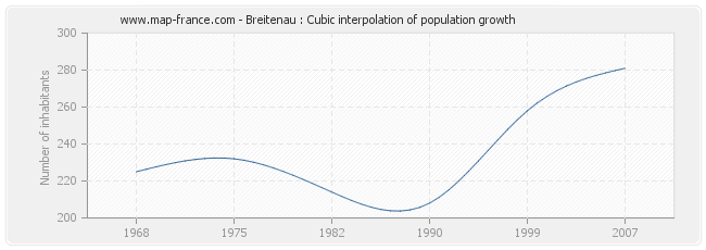 Breitenau : Cubic interpolation of population growth