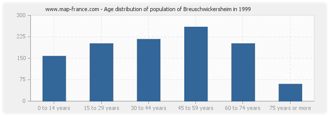 Age distribution of population of Breuschwickersheim in 1999