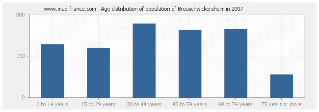 Age distribution of population of Breuschwickersheim in 2007