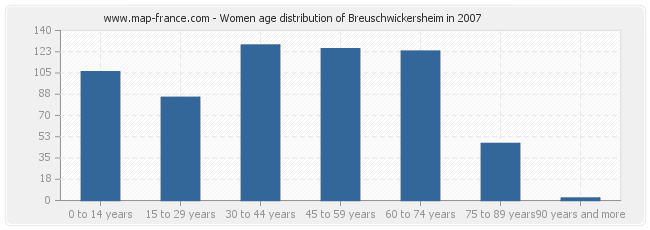 Women age distribution of Breuschwickersheim in 2007