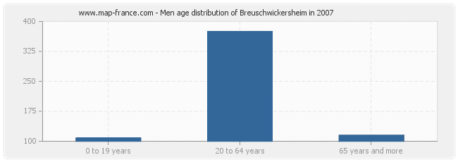 Men age distribution of Breuschwickersheim in 2007