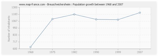 Population Breuschwickersheim