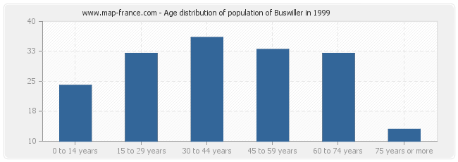 Age distribution of population of Buswiller in 1999