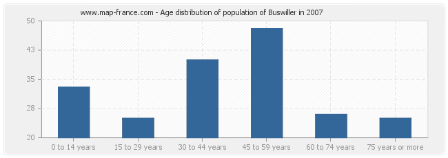 Age distribution of population of Buswiller in 2007