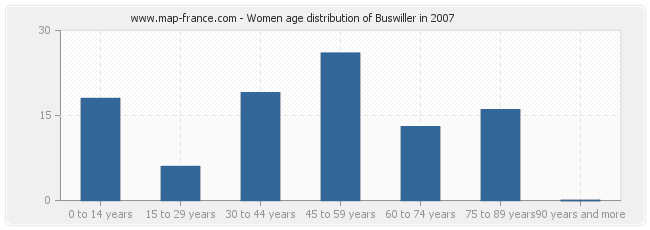 Women age distribution of Buswiller in 2007