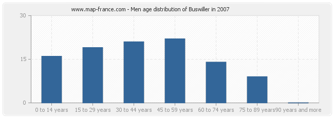 Men age distribution of Buswiller in 2007