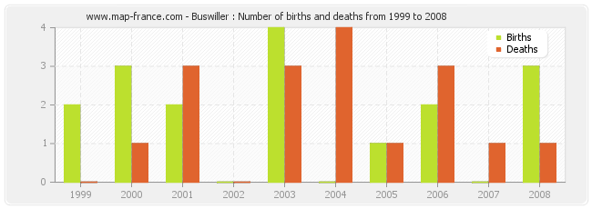 Buswiller : Number of births and deaths from 1999 to 2008