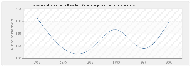 Buswiller : Cubic interpolation of population growth