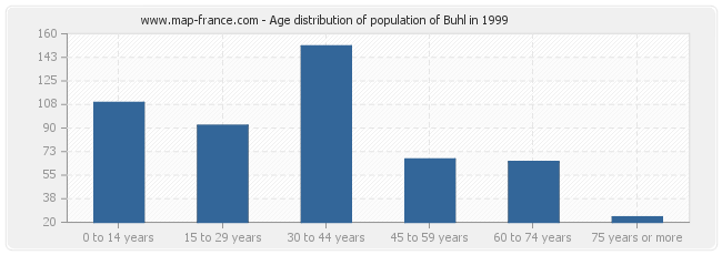 Age distribution of population of Buhl in 1999